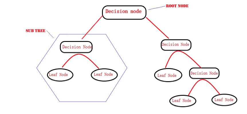 Decision tree classifier.