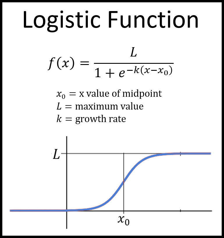 Logistic function in Logistic Regression
