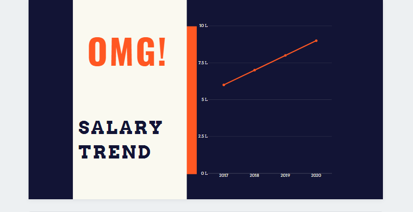 Machine Learning Engineer Salary trend, which helps to predict future possibilities