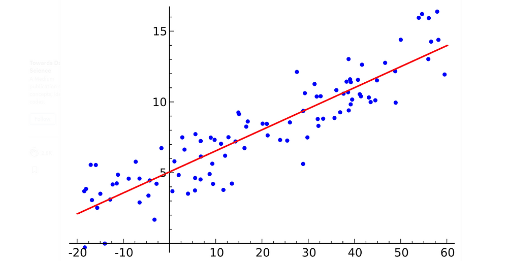 Simple linear regression introduction
