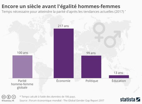 Droits des femmes : une valeur fondamentale