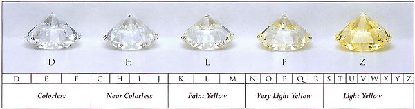 GIA-color-grading-scale.jpg