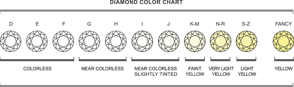 anthonys-jewelers-diamond-color-chart.jp