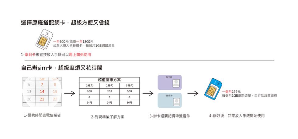 網卡跟自辦卡-01.jpg