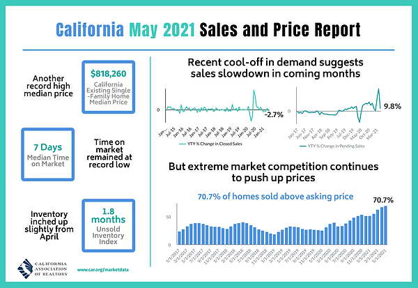 2021-05 Sales and Price.png