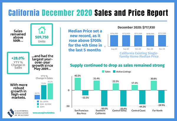 2020-12 Sales and Price.png