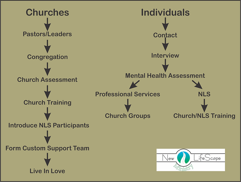 Process Tree Ministry Logo png.png