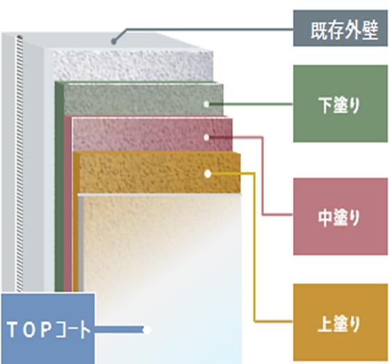 関東ペイント株式会社 関東ペイント 壁 屋根 雨漏れ 至急 対応