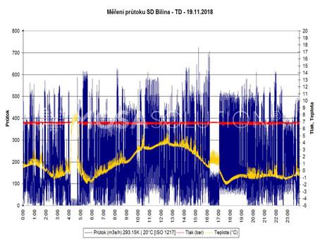 Znáte skutečnou spotřebu tlakového vzduchu vašeho zařízení?