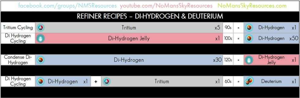 04 - Di-Hydrogen and 05 - Deuterium - Refi