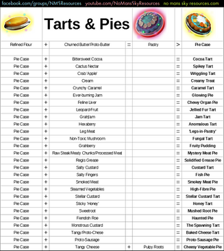 6 - Tarts and Pies.png