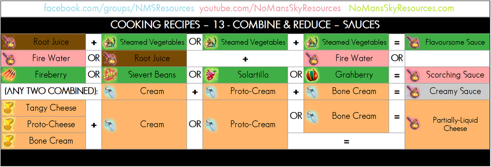 Cooking Process - 13 - Combine and Reduce