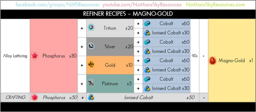 94 - Magno-Gold - Refiner Recipe.png