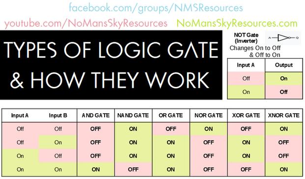 Logic Gates - Summary.png