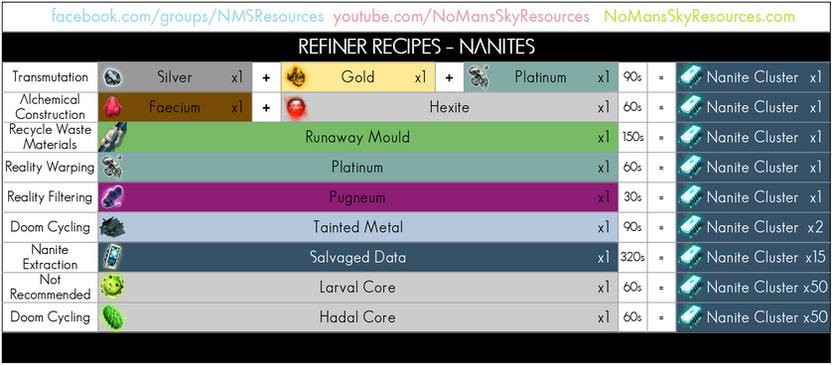 88 - Nanite Cluster - Refiner Recipe.png