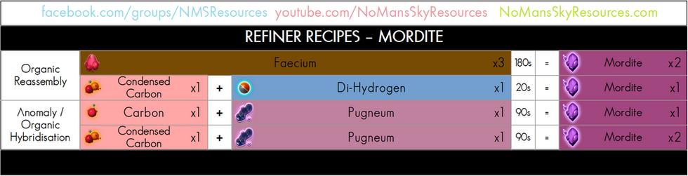 30 - Mordite - Refiner Recipe.png