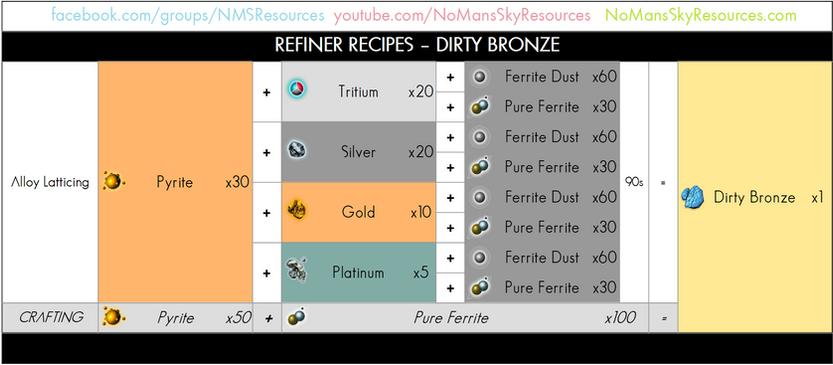 91 - Dirty Bronze - Refiner Recipe.png