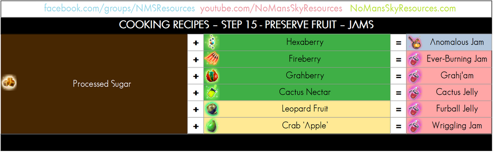 Cooking Process - 15 - Preserve Fruit -