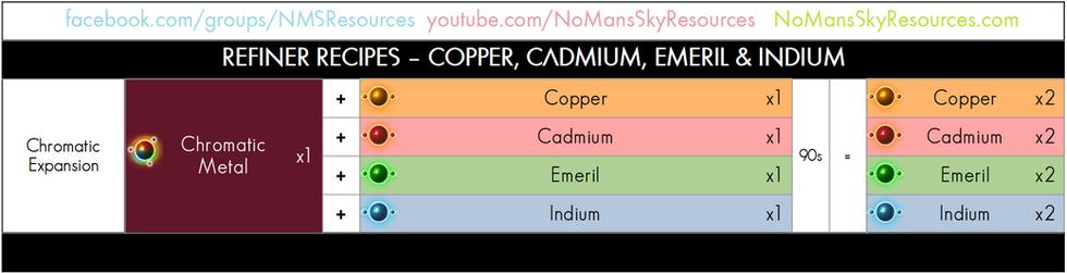 18-21 - Copper-Cadmium-Emeril-Indium - R