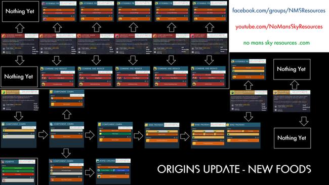 Origins Update New Foods.png