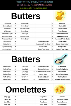 3 - Butters, Batters and Omelettes.png