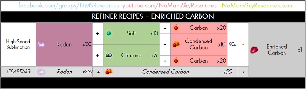 98 - Enriched Carbon - Refiner Recipe.pn