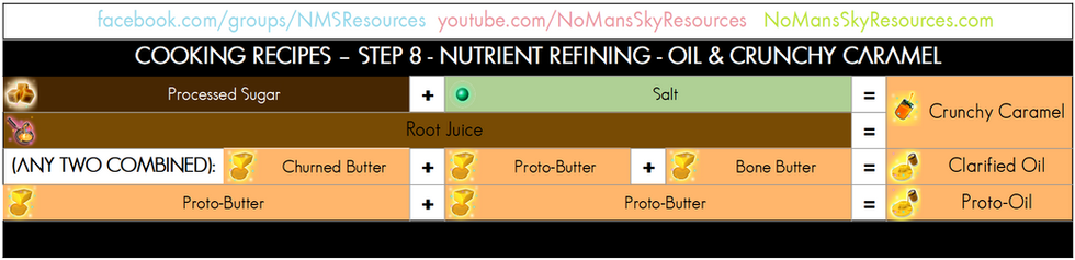 Cooking Process - 08 - Nutrient Refining