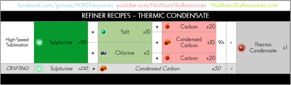 97 - Thermic Condensate - Refiner Recipe