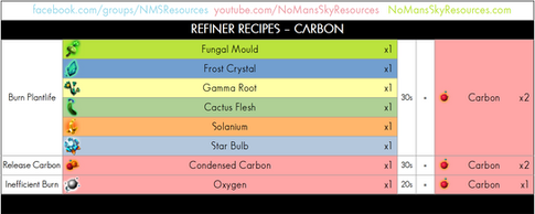 01 - Carbon - Refiner Recipe.png