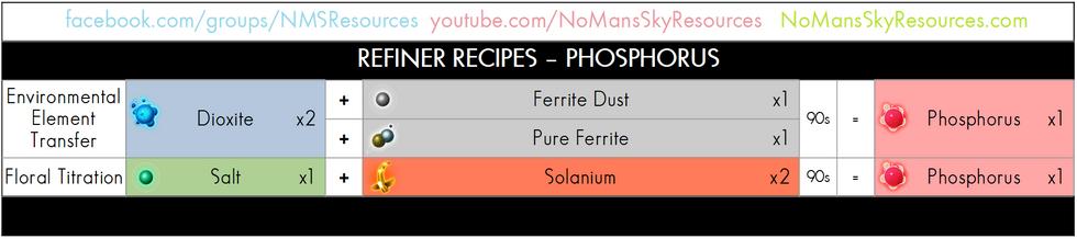 28 - Phosphorus - Refiner Recipe.png