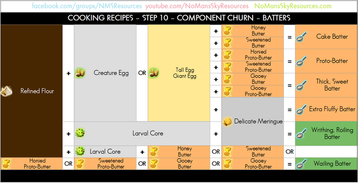 Cooking Process - 10 - Component Churn -