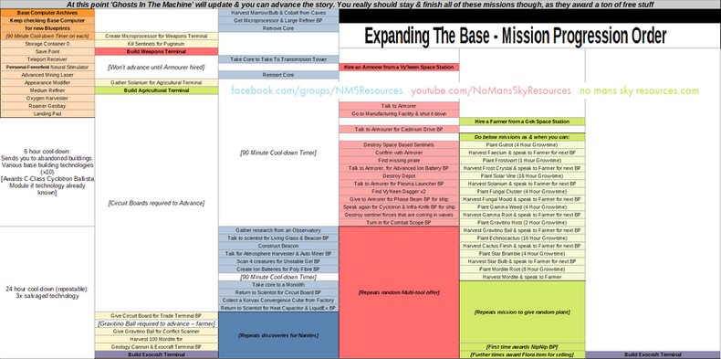 05b - Expanding The Base - Mission Flow