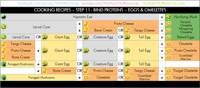 Cooking Process - 11 - Bind Proteins - E