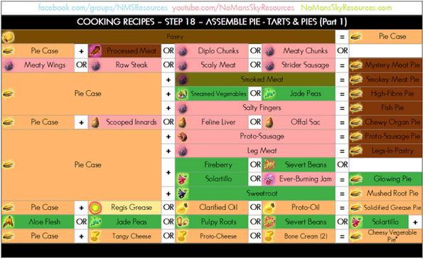 Cooking Process - 18 - Assemble Pie - Pi
