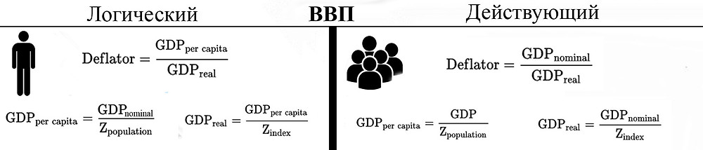 Расчёт ВВП