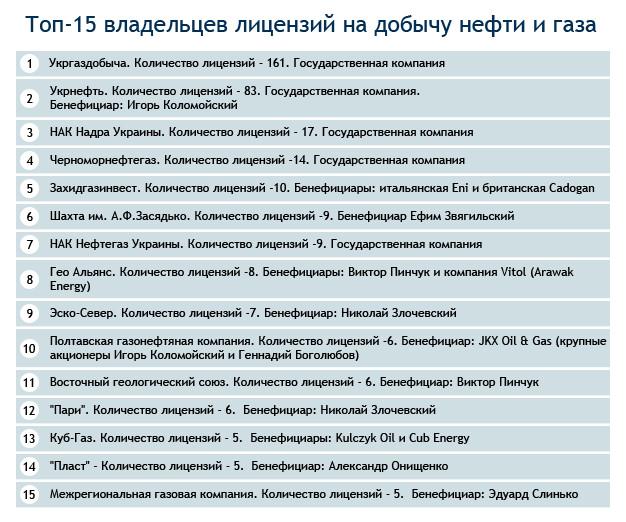 ТОП-15 Коррупционеров или Газовые шейхи Украины