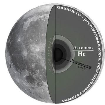 Луна, гравитация и глобальное потепление