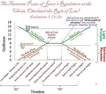 Rule of Love vs Rule of Law - what we we