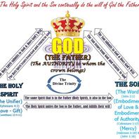 Trinity - Divine Trinity