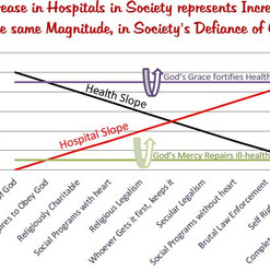 Health and Hospital are opposed to each other!