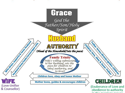 In Marriage and Family, there are no Divisions - Only Roles and Responsibilities