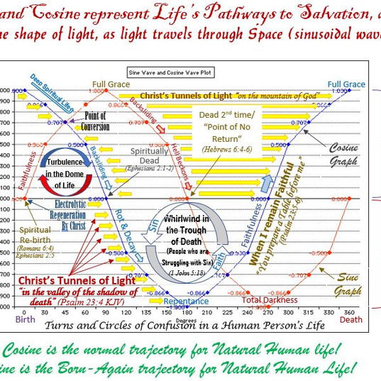 Sine and Cosine are Pathways of the human life!