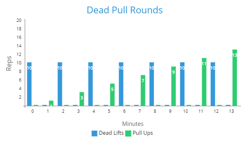Deadpull rep chart.png