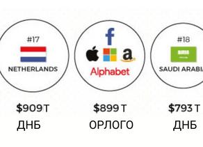 Дэлхийн хамгийн том технологийн компаниуд хэрхэн орлого олдог вэ?
