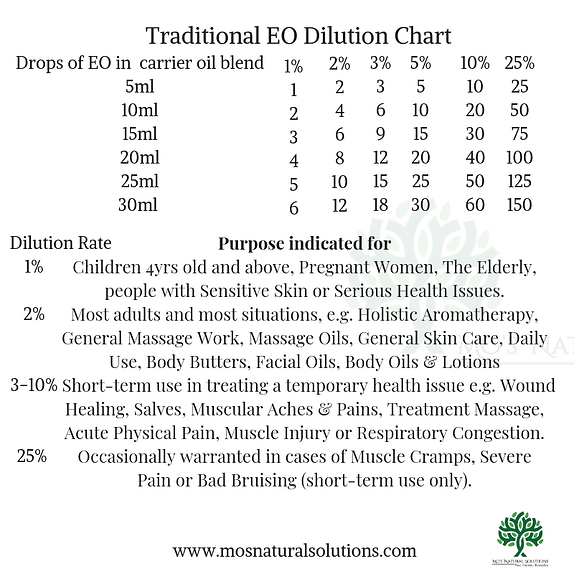 Dilution chart.png