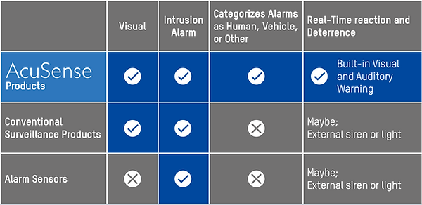 surveillance cameras-AcuSsense Comparison