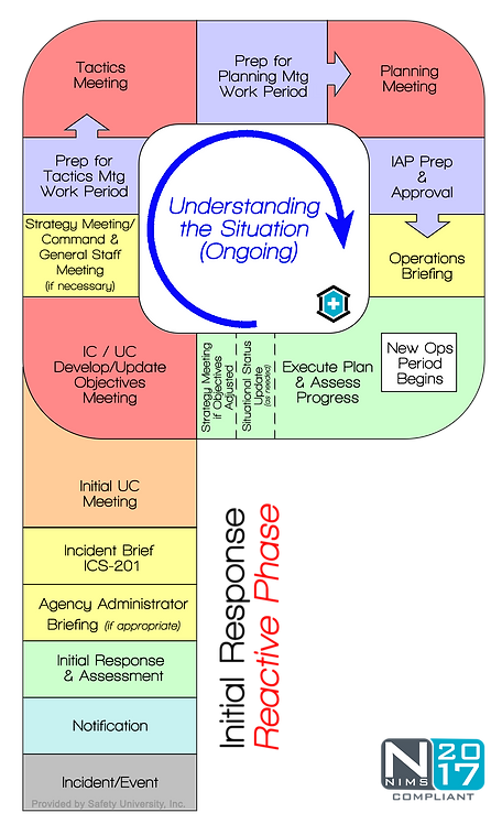 Planning P – High Definition Graphic