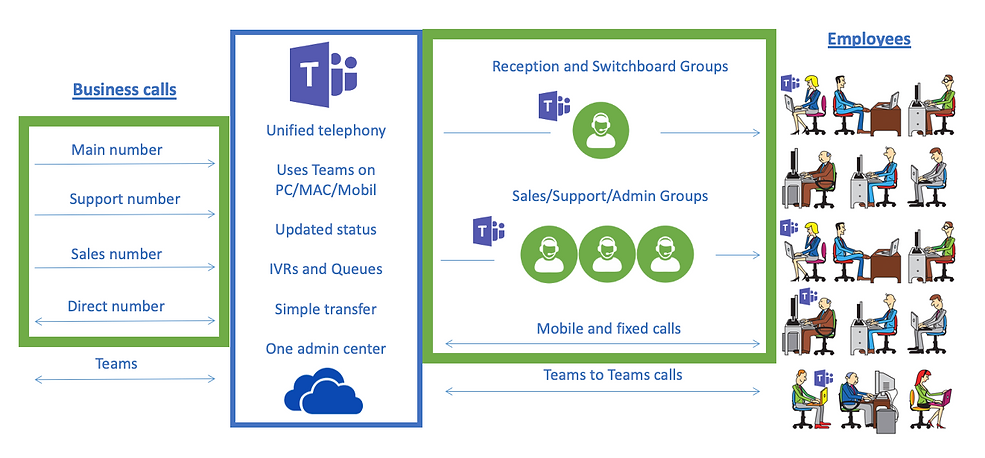 Microsoft Teams Direct Routing