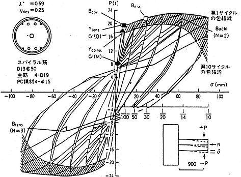 横拘束柱の大変形能力実験