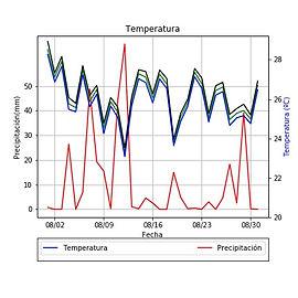 Análisis de datos meteorológicos